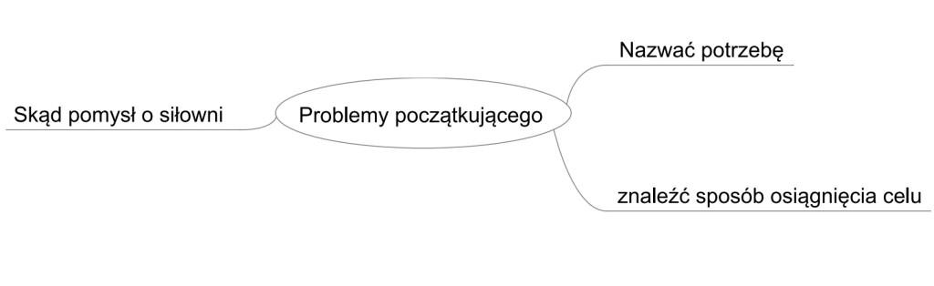 problemy-poczatkujacego